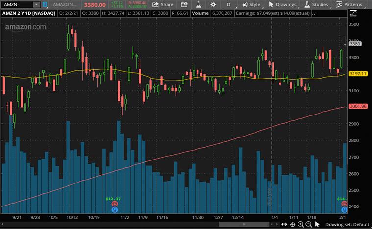 tech stocks to buy (AMZN stock)