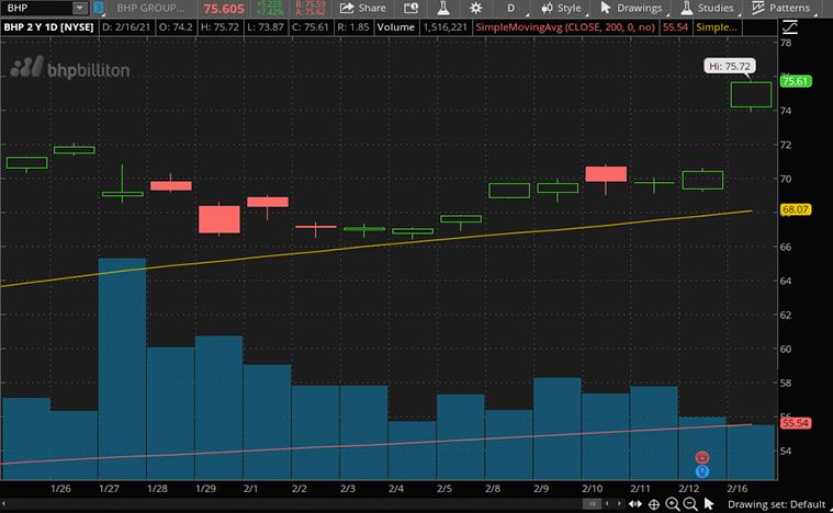 BHP group (BHP) stock