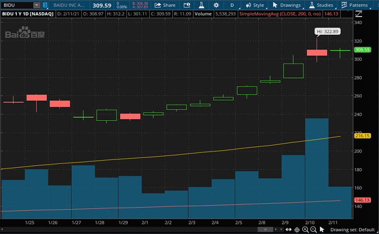 tech stocks to buy now (BIDU stock)