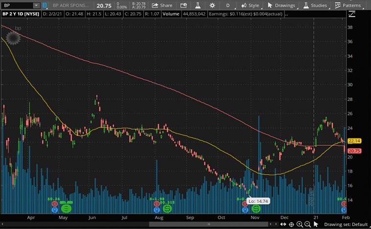 BP stock price (BP)