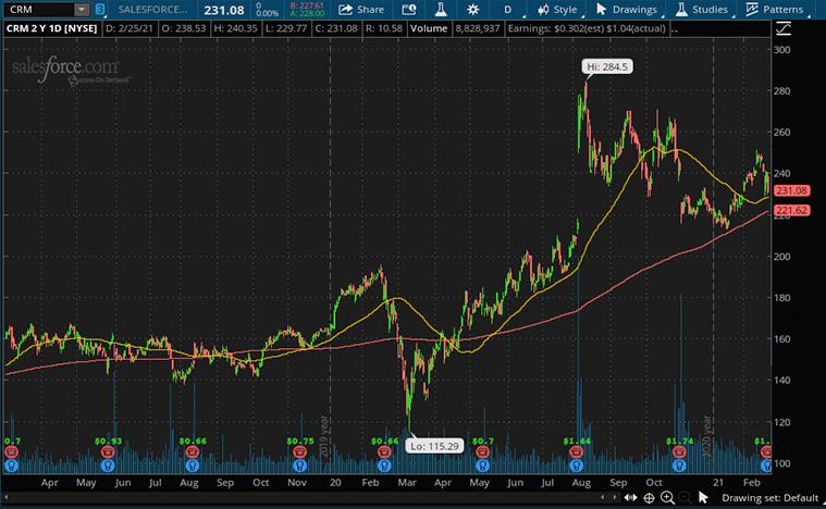Salesforce (CRM) stock
