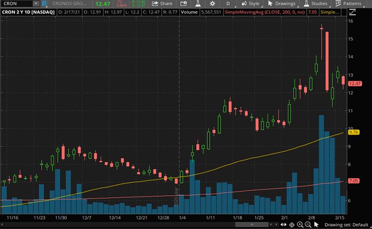 cannabis stocks to buy now (CRON stock)