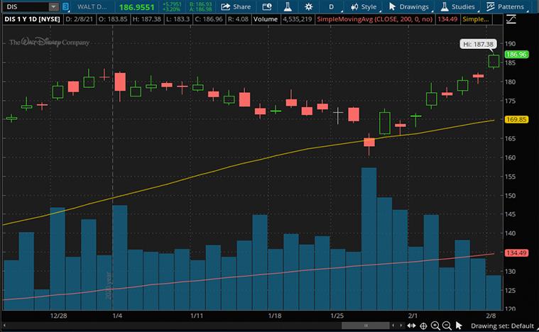 top epicenter stocks (DIS stock)