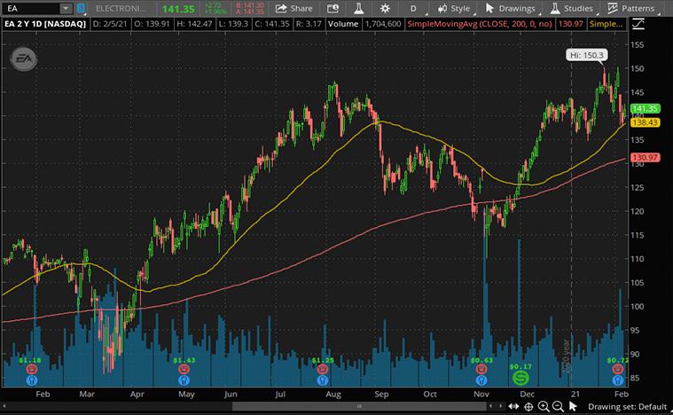 Electronic Arts Stock (ES stock price)