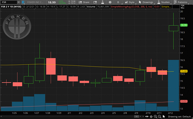 stocks to buy now (FSR Stock)