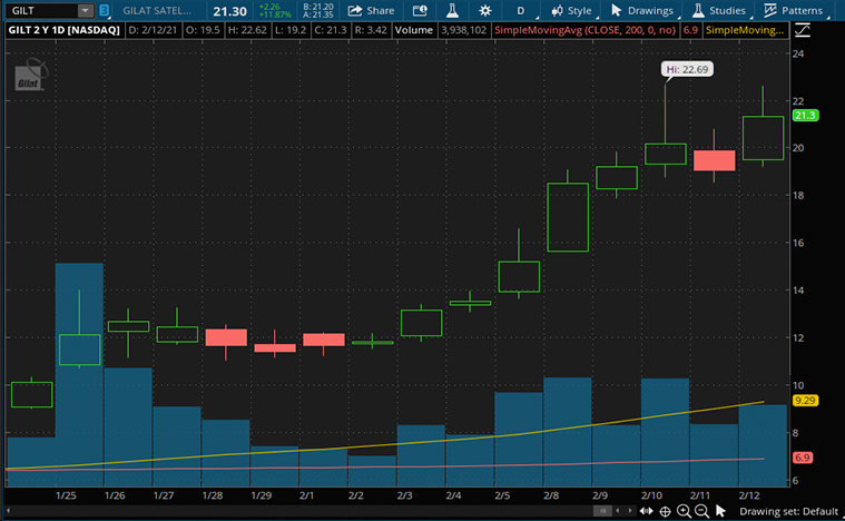 tech stocks (GILT stock)