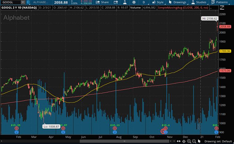 Google Stock (NASDAQ GOOGL)
