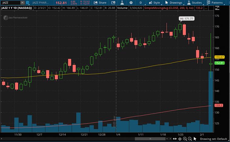 top biotech stocks (JAZZ stock)