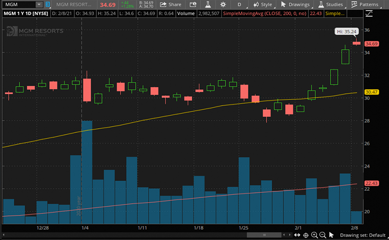 best epicenter stocks (MGM stock)