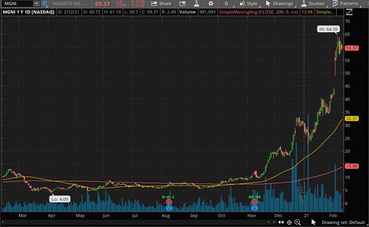 ad tech stocks (MGNI stock)