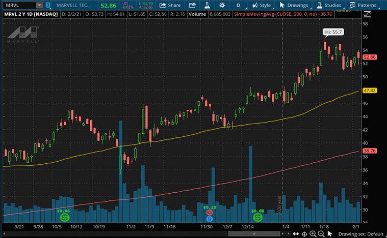 tech stocks (MRVL stock)