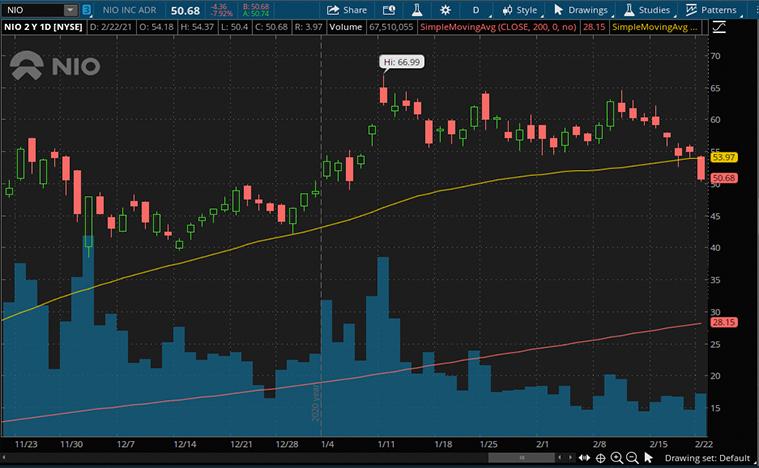 ev stocks (NIO stock)