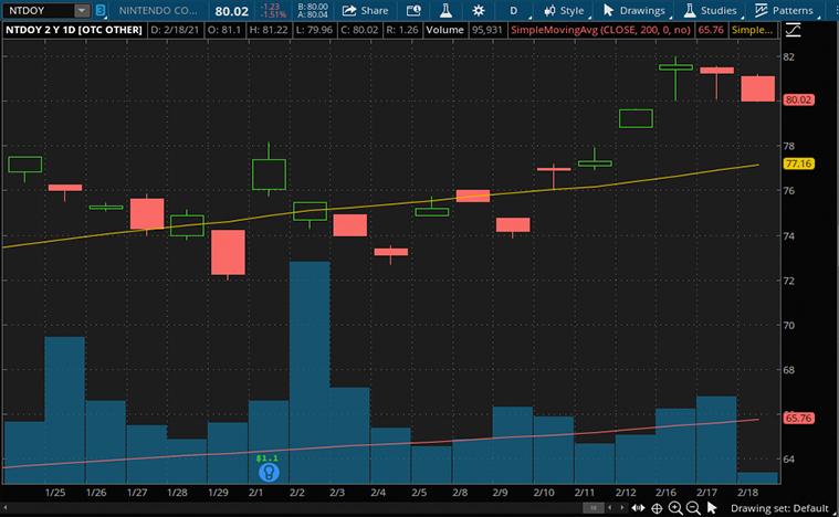 video game stocks to buy now (NTDOY Stock)