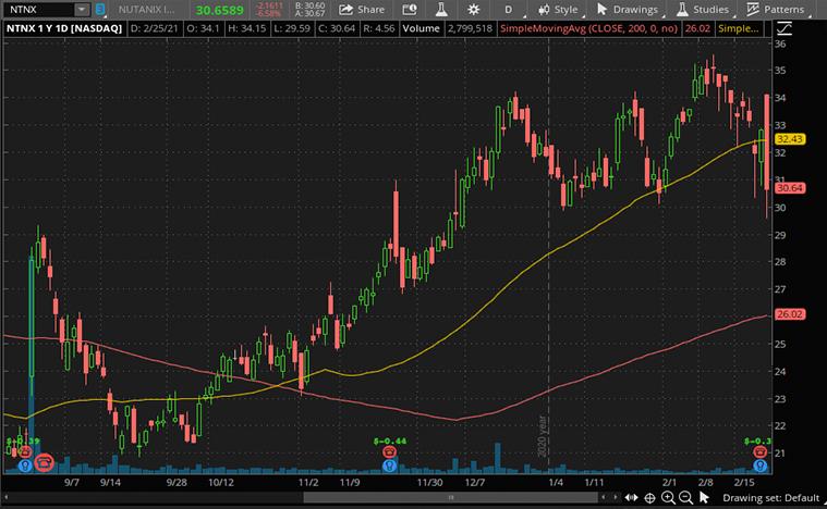 tech stocks to buy now (NTNX stock)