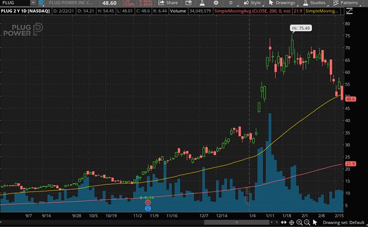 top ev stocks (PLUG stock)