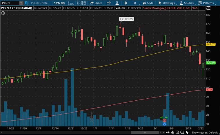 consumer discretionary stocks to buy now (PTON stock)