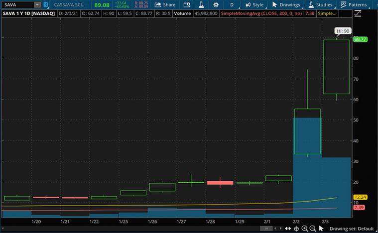 biotech stocks (SAVA stock)
