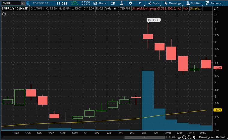 SPAC stocks to buy (SNPR stock)