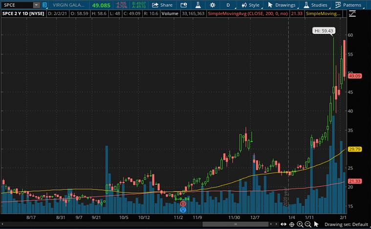 virgin galactic stock (NYSE SPCE)