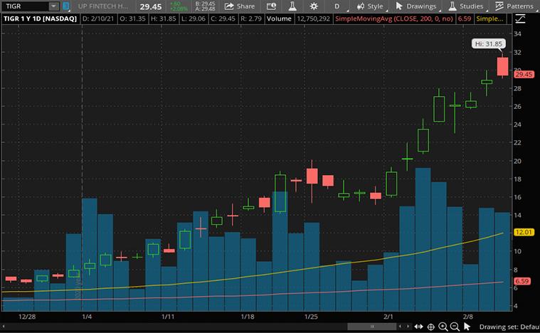 tech stocks to buy now (TIGR stock)