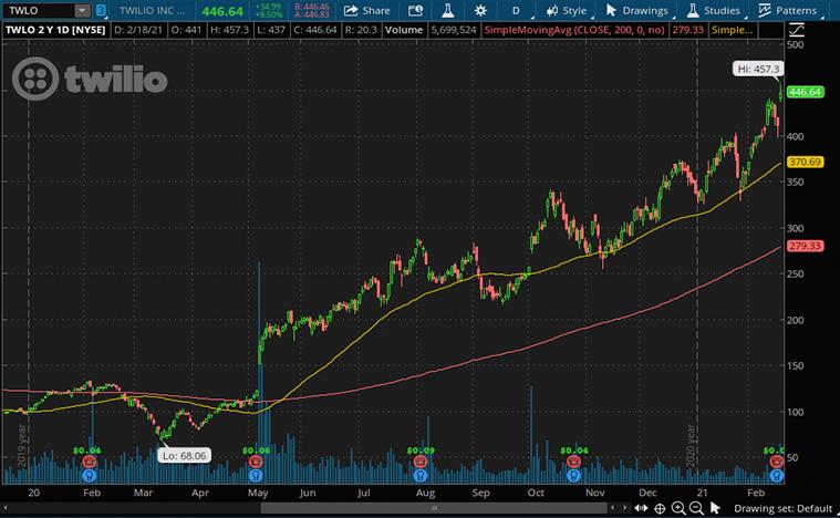 Twilio Stock (TWLO stock price)