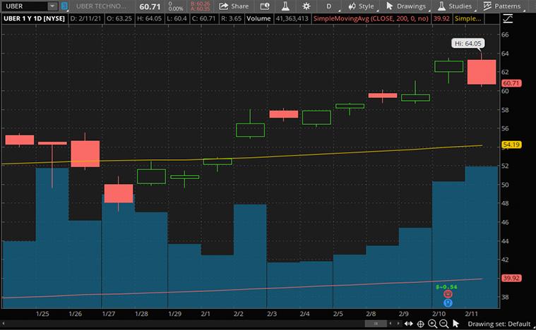 tech stocks (UBER stock)