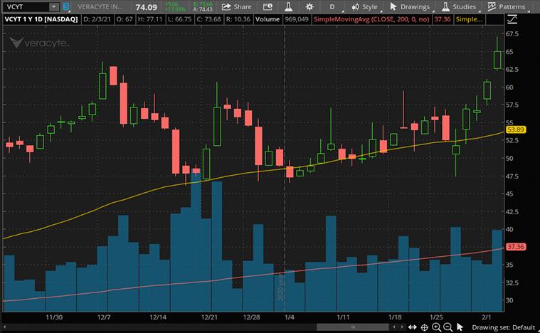 best biotech stocks to buy now (VCYT stock)