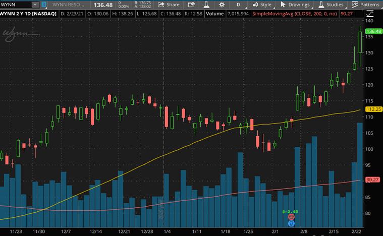 top consumer discretionary stocks (WYNN stock)