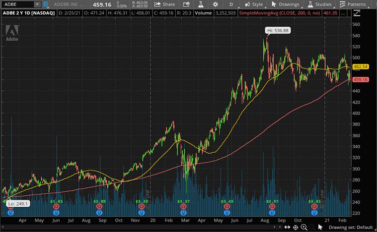 Adobe (ADBE) stock
