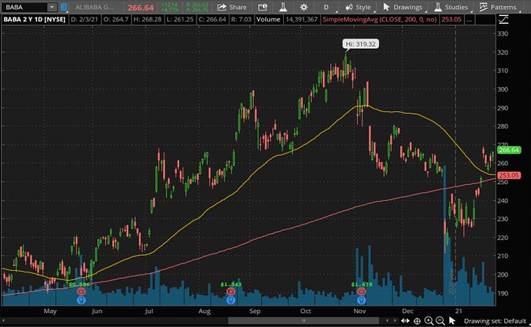 BABA stock (NYSE BABA)