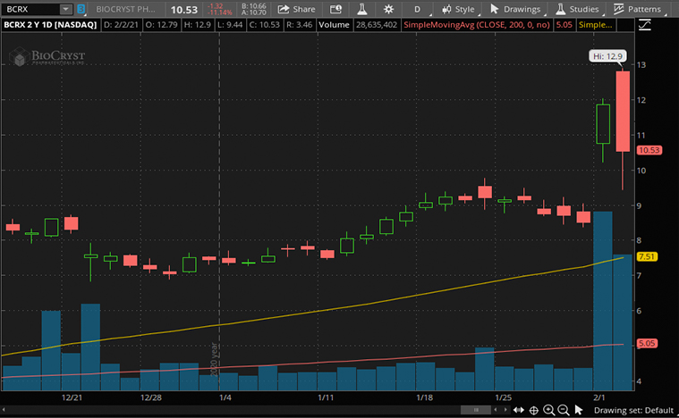biotech stocks (BCRX stock)
