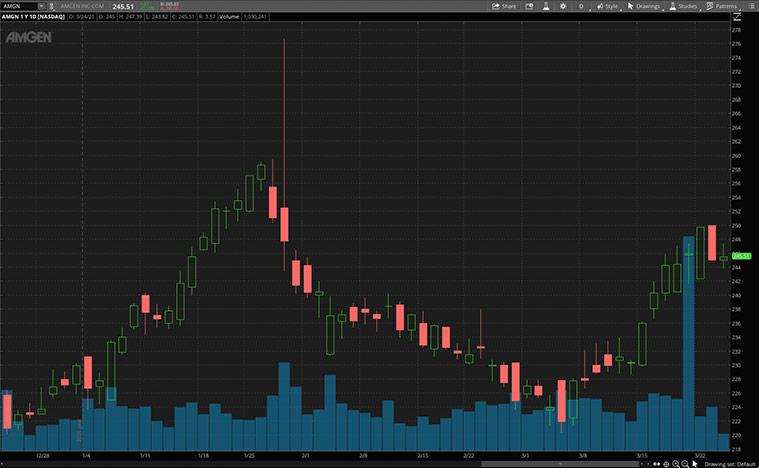 top biotech stocks (AMGN stock)