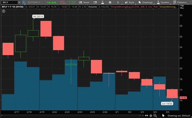 best growth stocks (BFLY stock)