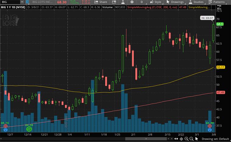 best epicenter stocks (BIG stock)
