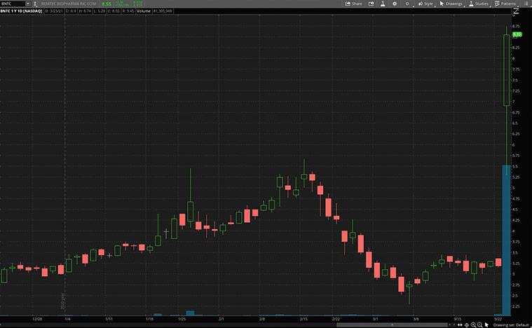 health care stocks to buy (BNTC stock)