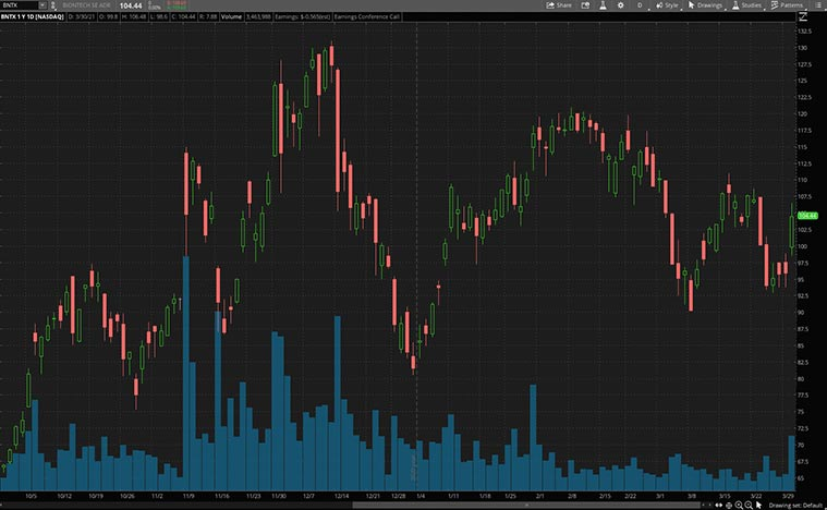 best growth stocks to buy (BNTX stock)