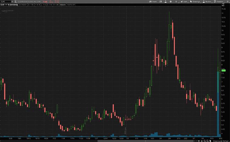 biotech stocks (CLVS stock)