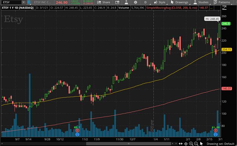 top consumer discretionary stocks to watch (ETSY stock)