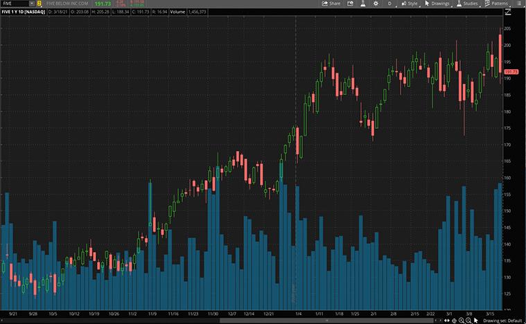 retail stocks to buy (FIVE stock)
