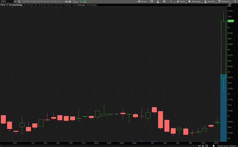 fintech stocks (FTCV stock)