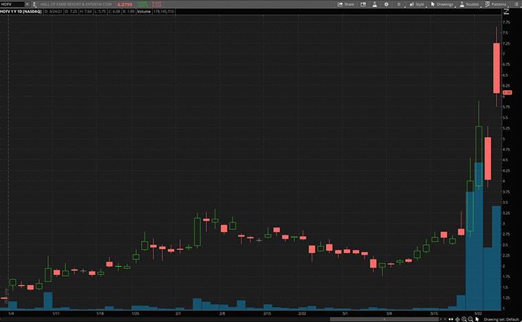 top reopening stocks to buy now (HOFV stock)