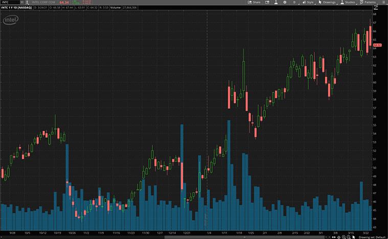 Intel (INTC) stock