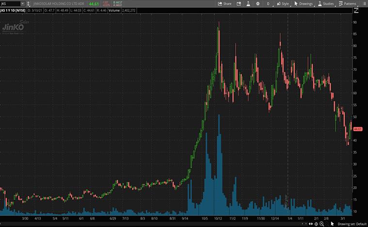 solar stocks (JKS stock)