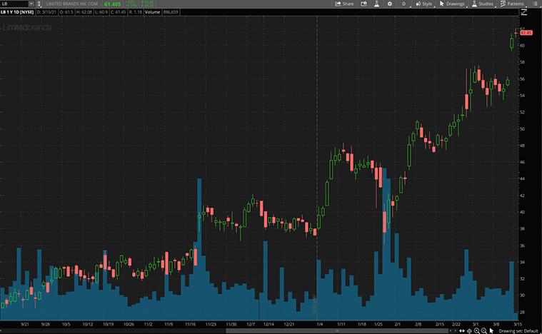 best consumer discretionary stocks (LB stock)