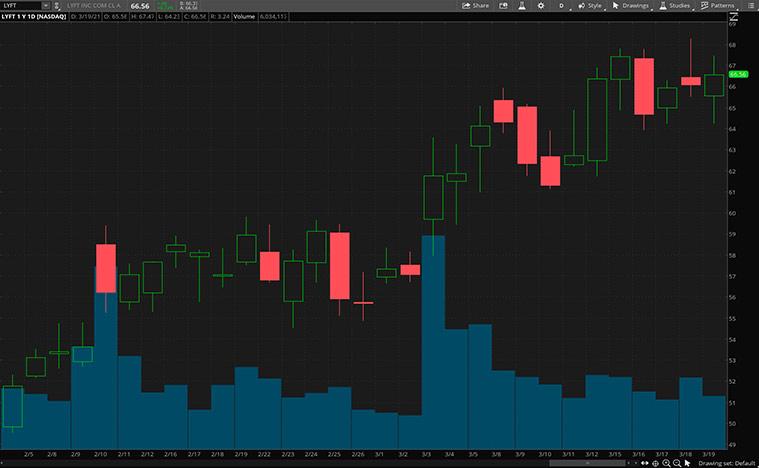 best reopening stocks (LYFT stock)