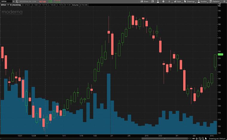 best biotech stocks to buy (MRNA stock)