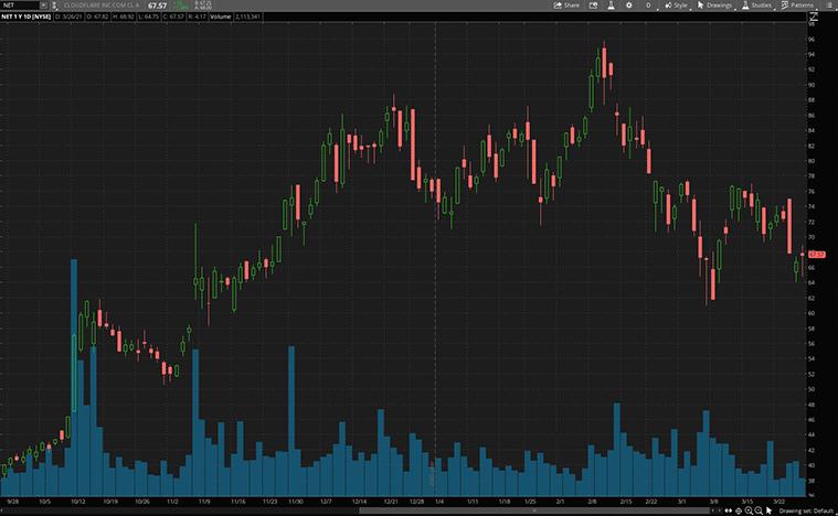 top cybersecurity stocks to buy now (NET stock)