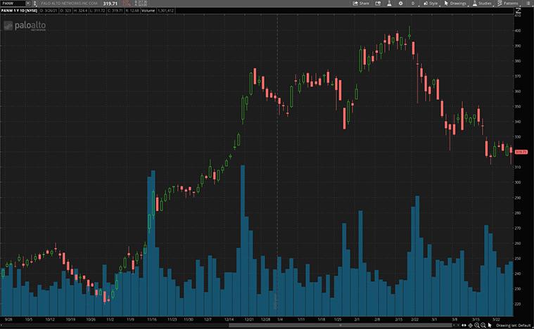 cybersecurity stocks (PANW stock)