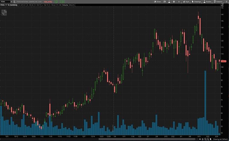best leisure stocks to buy (PENN stock)