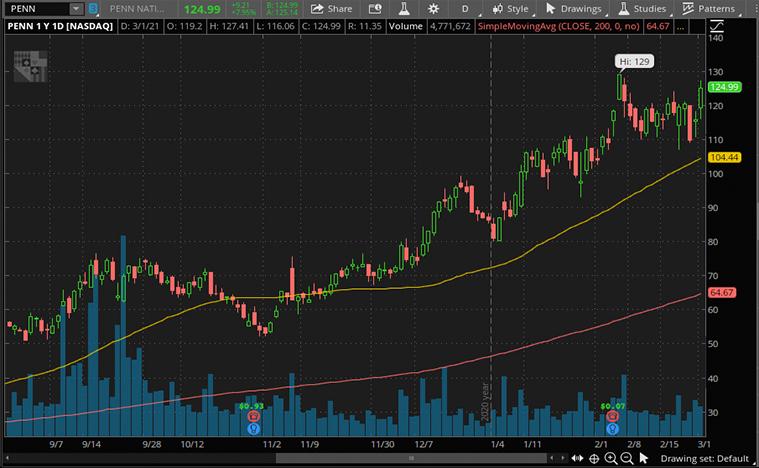 top consumer discretionary stocks (PENN stock)